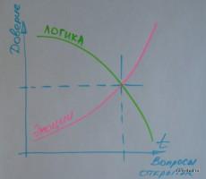 График зависимости продаж от эмоций