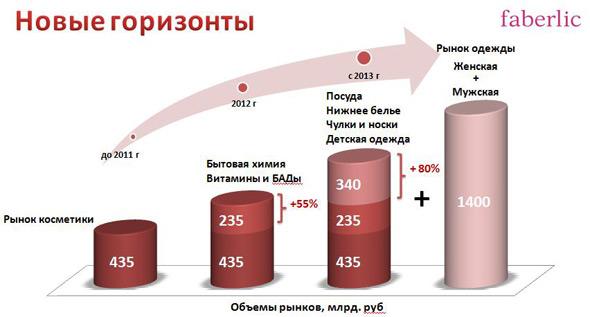 Развитие Фаберлик в 2013 году