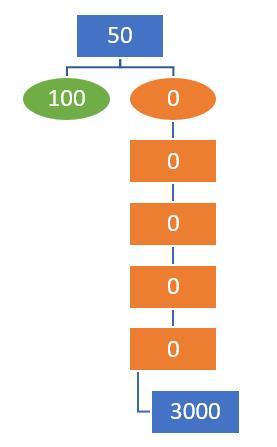 Структура-морковкой