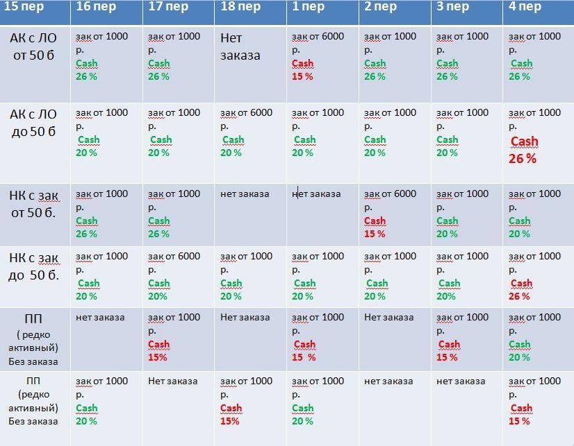 Таблица кэшбэк исправленная